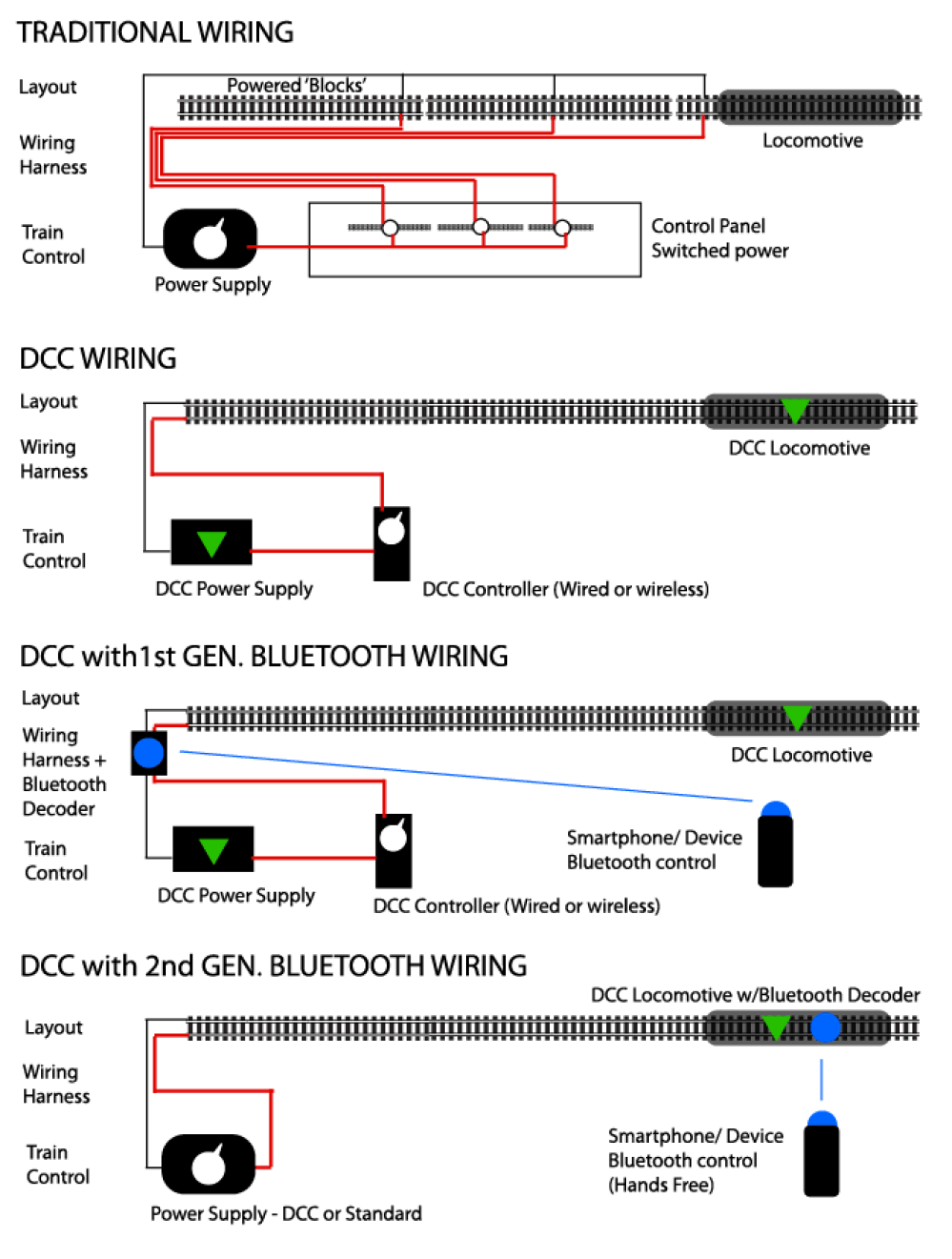medium resolution of dcc wiring diagram for trains