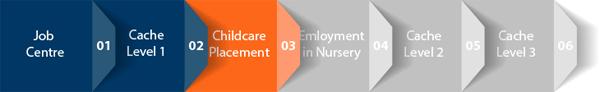 Childcare Journey Cache Level 1