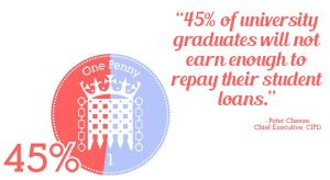 """""""45% of university graduates will not earn enough to repay their student loans."""""""