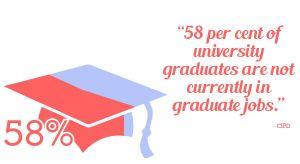 58 per cent of university graduates are not currently in graduate jobs
