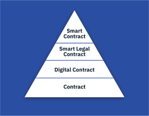 Smart Legal Contract