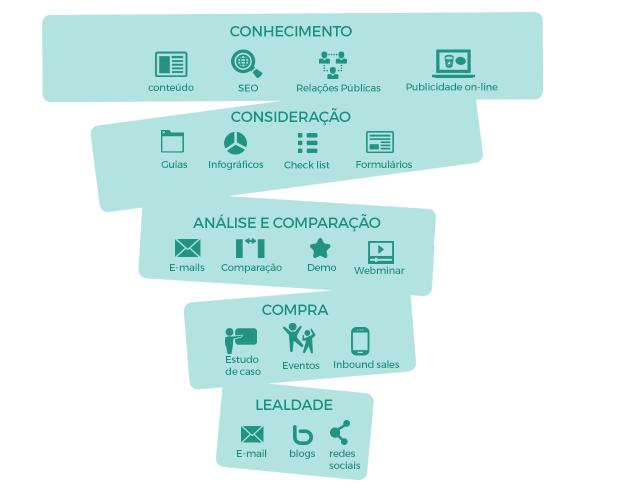 O infográfico é o funil do marketing, dividido em cinco partes. A primeira