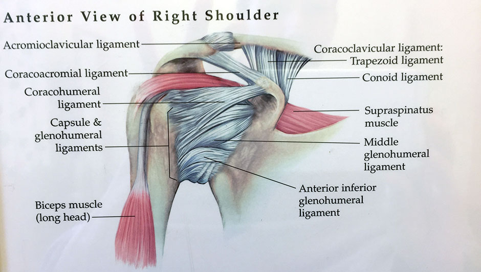 smärta efter axeloperation