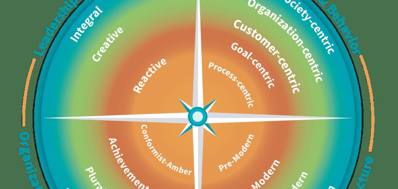 Integral Agile Transformation Framework™ Overview