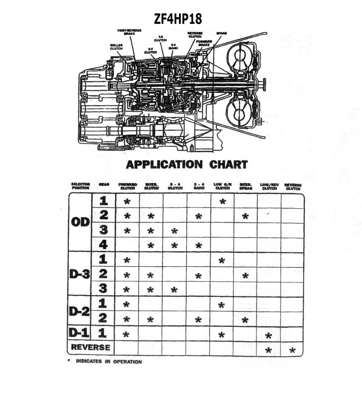 ZF4HP18 (Audi/ Сааб) Описание, цены на запчасти, типичные