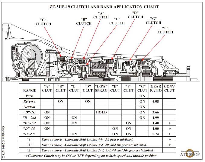 ZF 5HP19 Запчасти для ремонта АКПП Цены, Описание