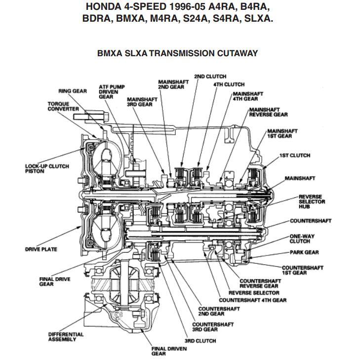 M4TA, S4XA, CR-V АКПП Описание Цены.