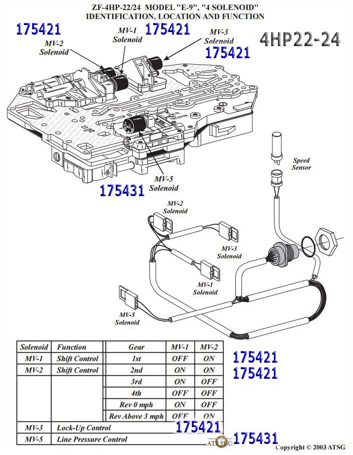 ZF 4HP22 /24 Описание, Цены, Типичные болезни.