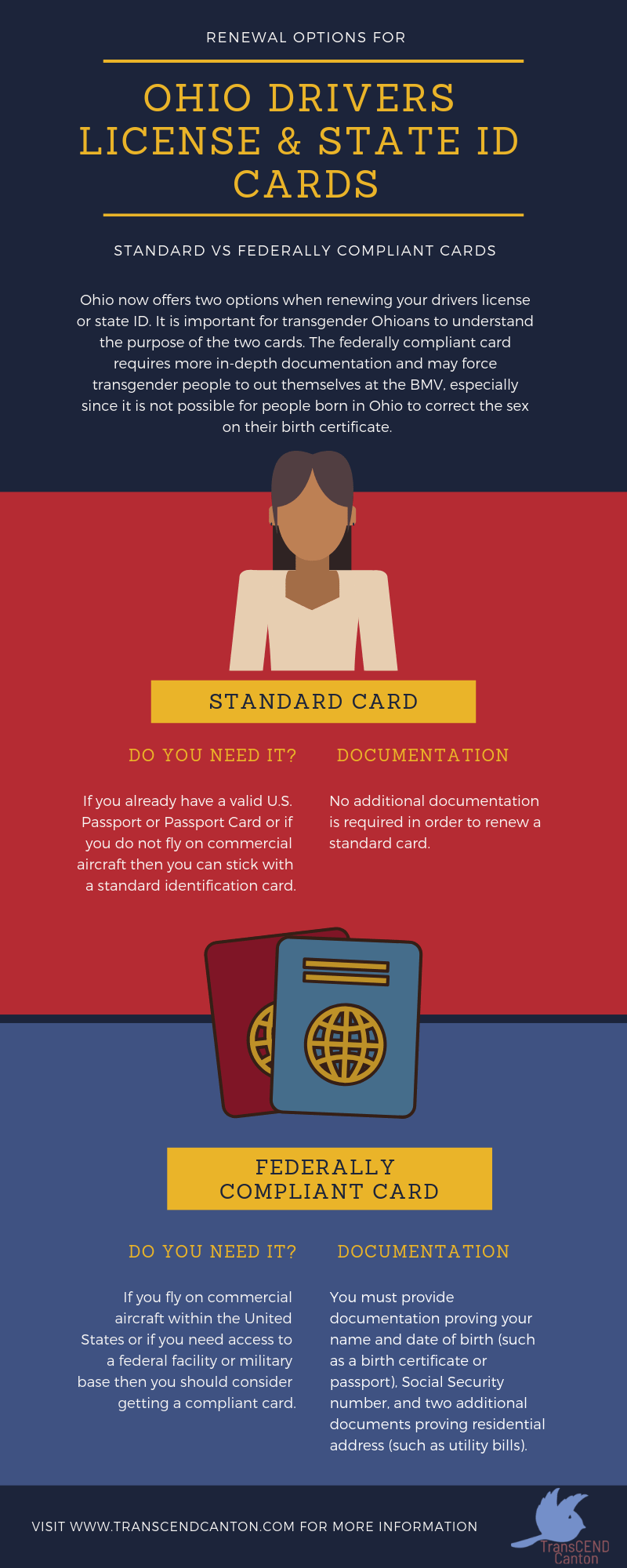 Infographic explaining the difference between standard and federally compliant Ohio ID cards.