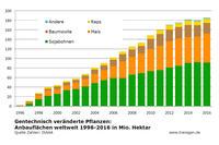 GVO-Anbau weltweit 2016, ISAAA Pflanzenarten