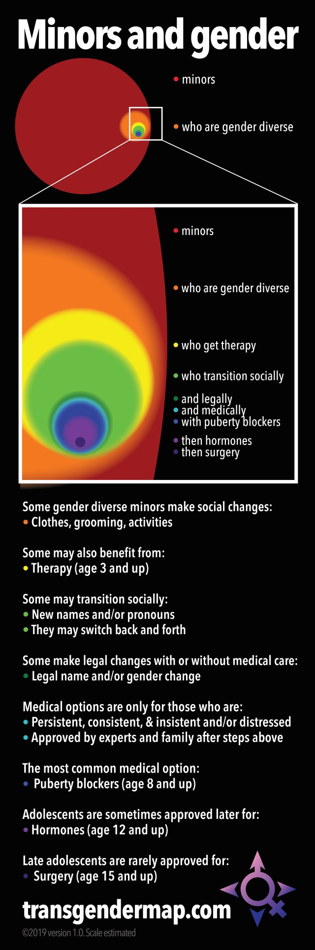 chart showing options for gender expression in minors