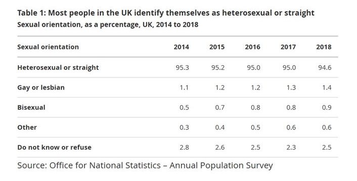 ONS sexual orientation stats