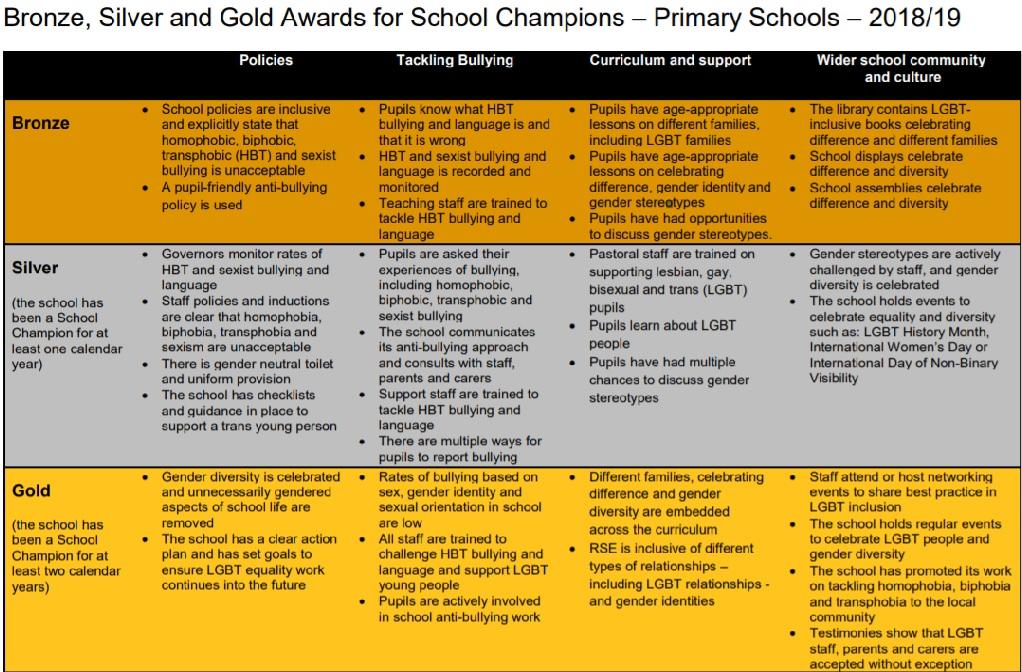 Stonewall School Champion primary