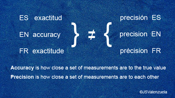 accuracy and precision in statistics