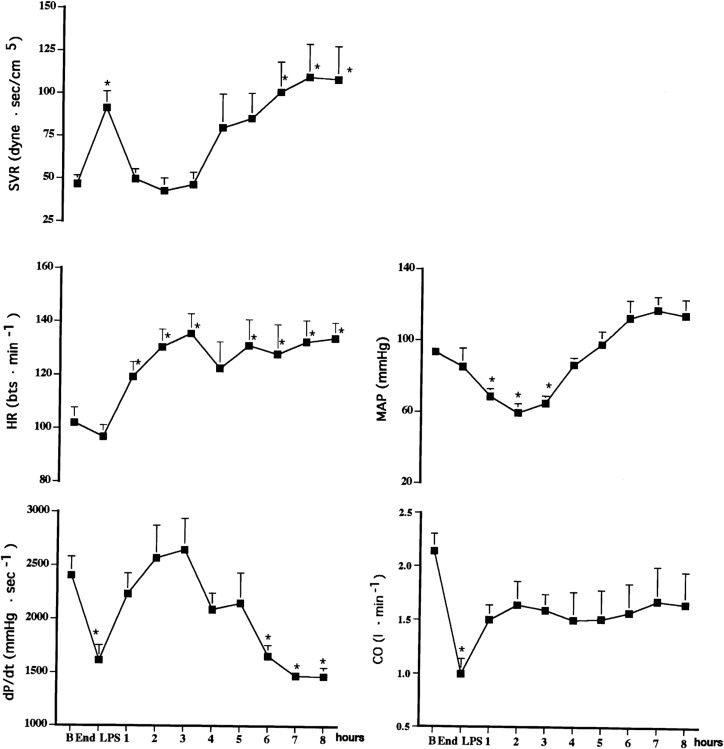 Study of acute hemocoagulation changes in a porcine