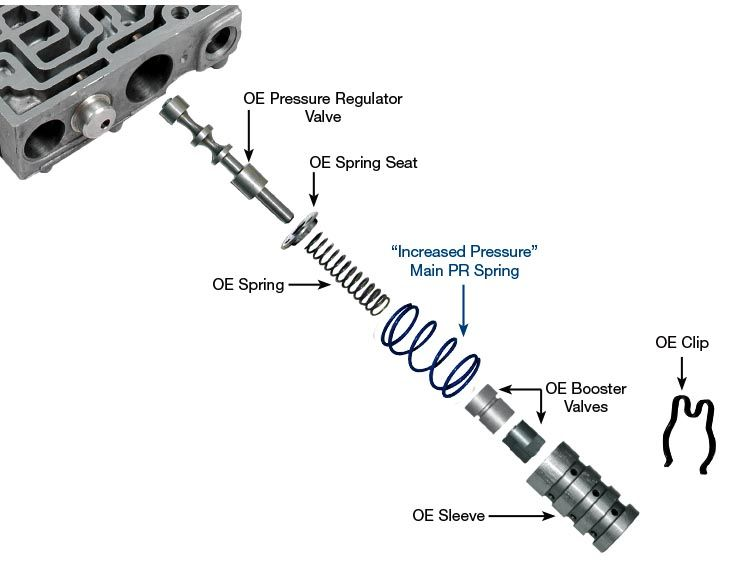"""5R55N, """"Increased Pressure"""" Main Pressure Regulator"""