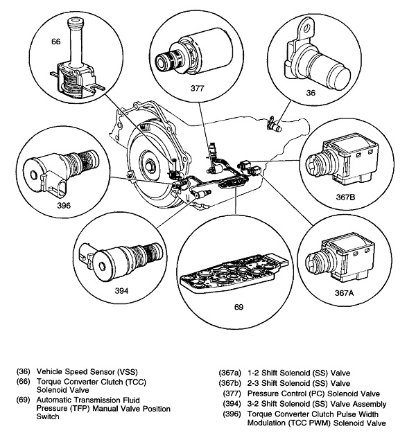 Transmission Solenoid: Symptoms & Replacement Cost