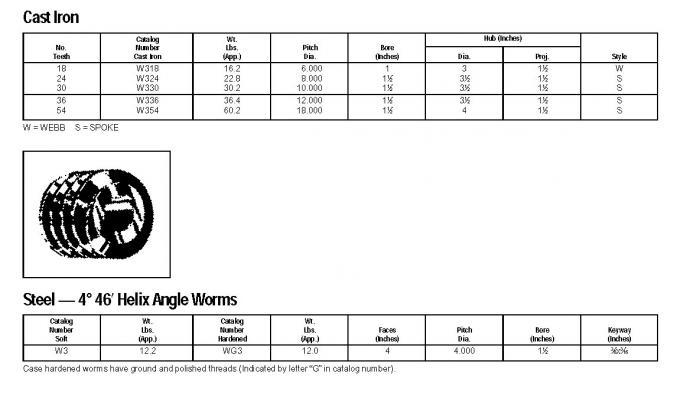 American Standard Worm Gears, type M0.5 M1 M1.5 M2 M2.5 M3