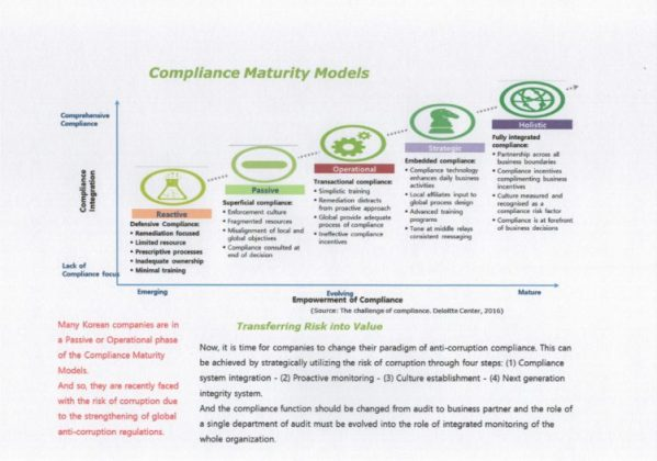 compliance-maturity-models