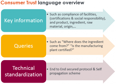 Consumer Trust Language Overview