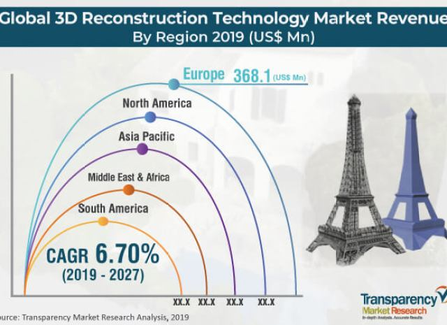 3D Reconstruction Technology Market