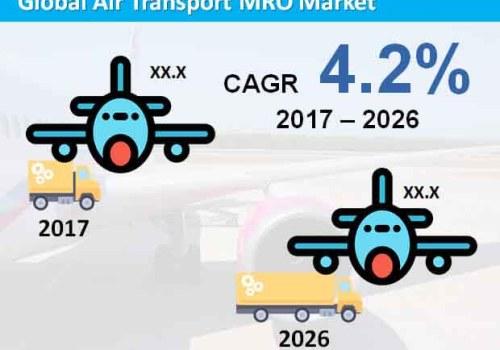 Air Transport MRO Market Forecast