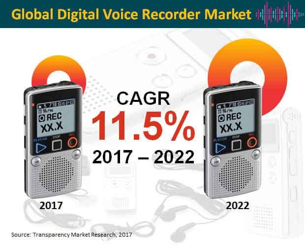 Global Digital Voice Recorder Market