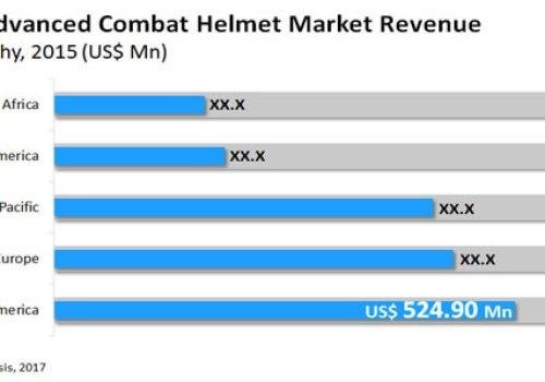 Advanced Combat Helmet Market Demand
