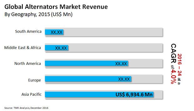 alternators market