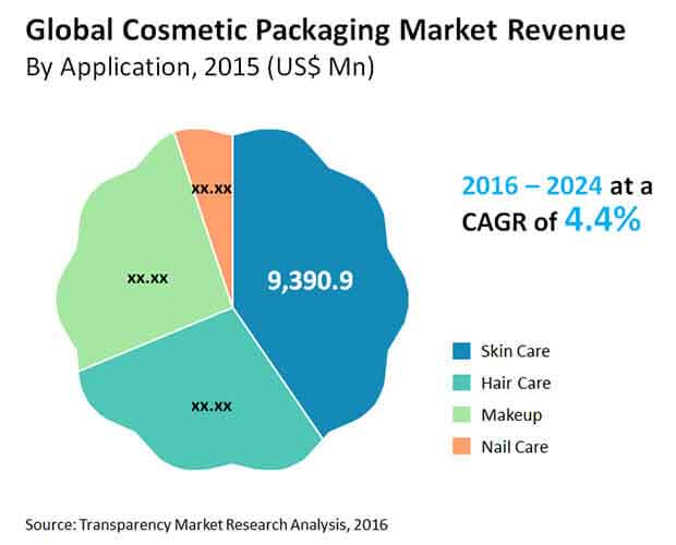 a view on the cosmetic industry and the competitive market Need beauty, cosmetics & fragrance stores industry data industry statistics are available in these ibisworld canada market research reports click here to view.
