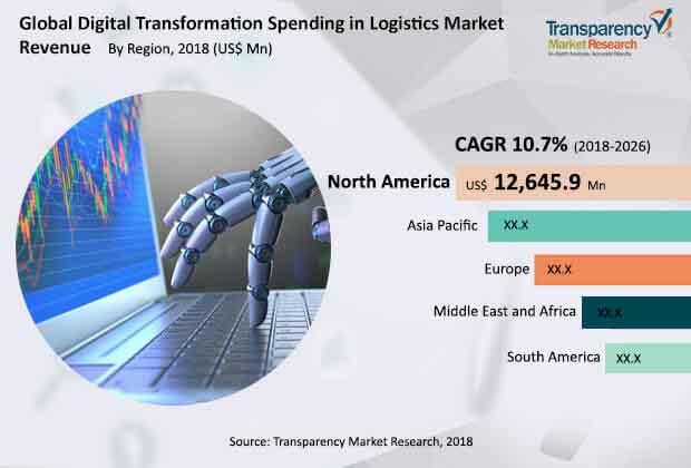 digital-transformation-spending-logistics-market.jpg