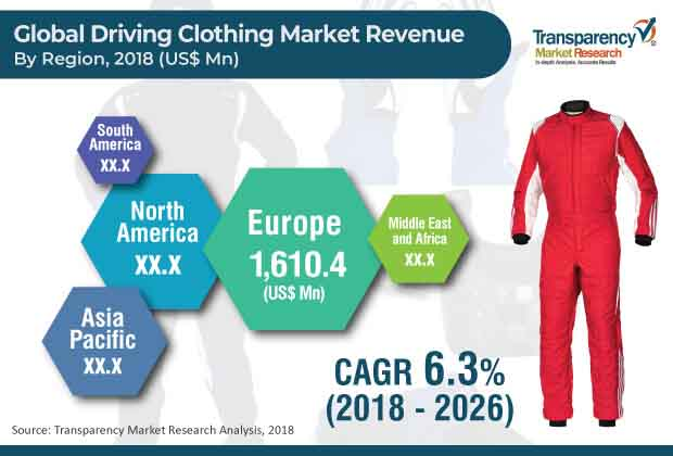 driving clothing market