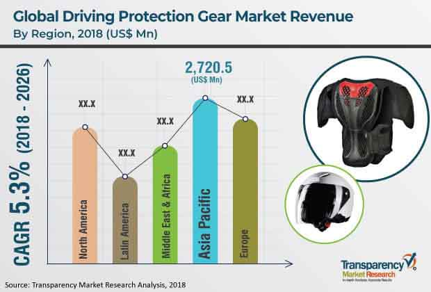 driving-protection-gear-market.jpg