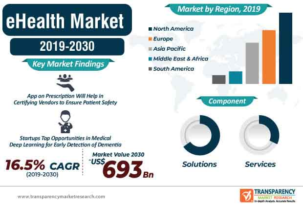 eHealth Market Infographic