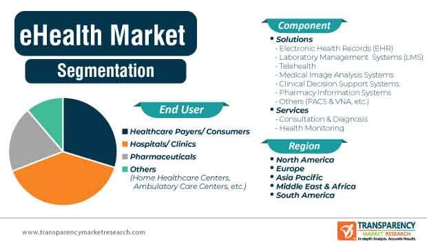 eHealth Market Segmentation