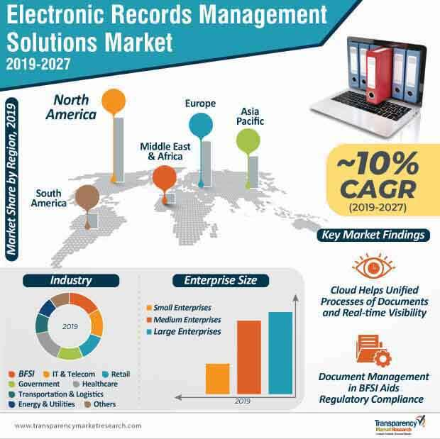 Image result for electronic records management solutions