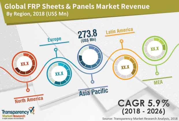 fiber reinforced polymer panels sheets market