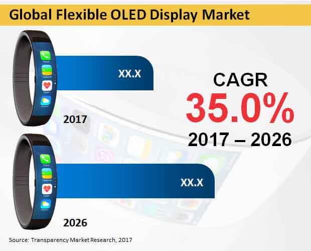 flexible oled display market