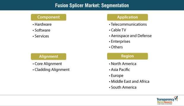 fusion splicer market segmentation