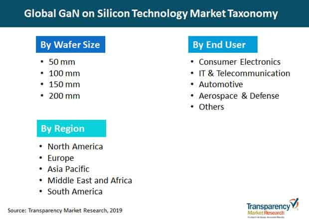gan on silicon technology market taxonomy