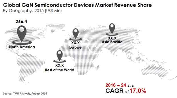 GaN Semiconductor Devices Market to reach US$3,438.4 mn by