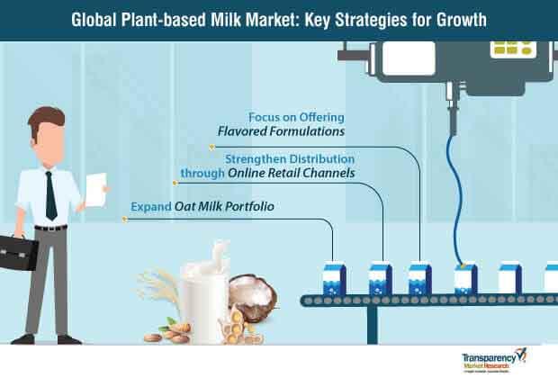 global plant-based milk market key strategies
