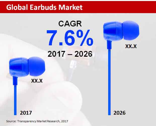 global earbuds market