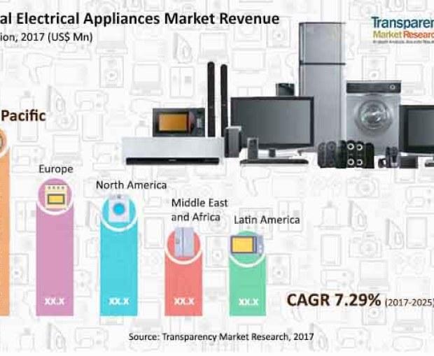 Electrical Appliances Market