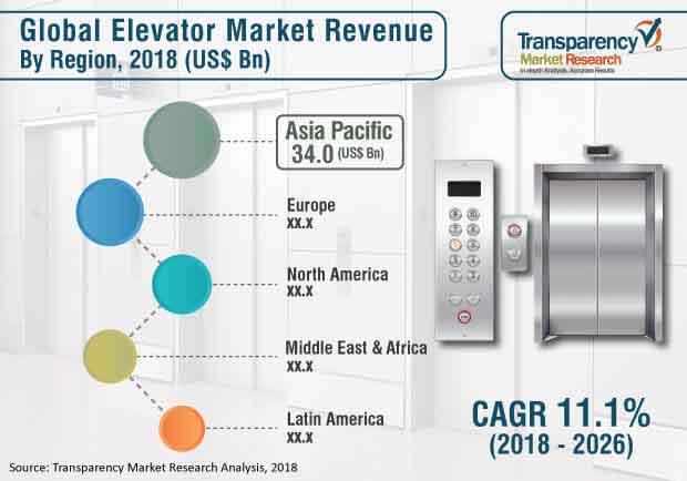 global elevator market