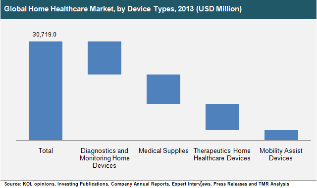 global-home-healthcare-market