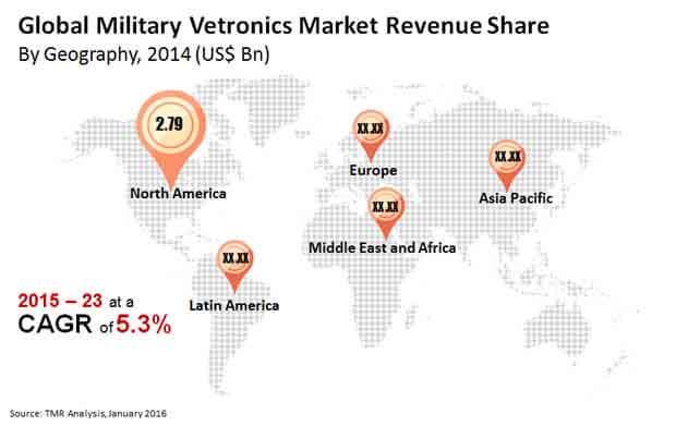 global-military-vetronics-market-revenue-share