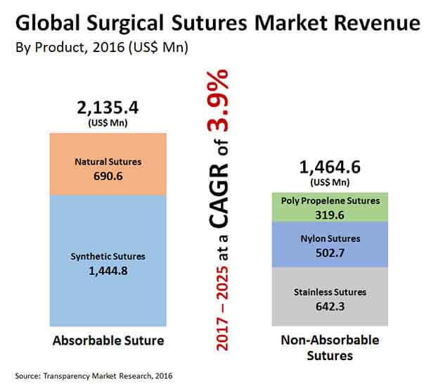 global-surgical-sutures-market