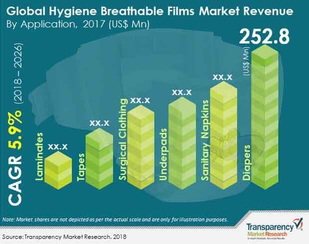 hygiene breathable films market
