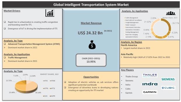 Global Intelligent Transportation System Market Expected